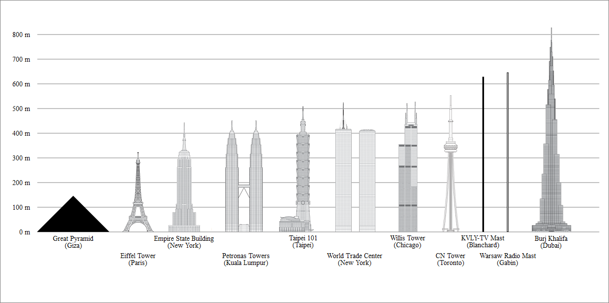 Burj Khalifa Height
